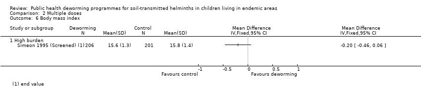 helminthic therapy timeline i papilloma virus umani