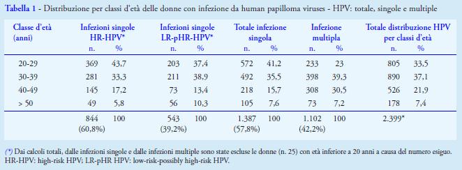 papilloma virus genotipo 58 cura