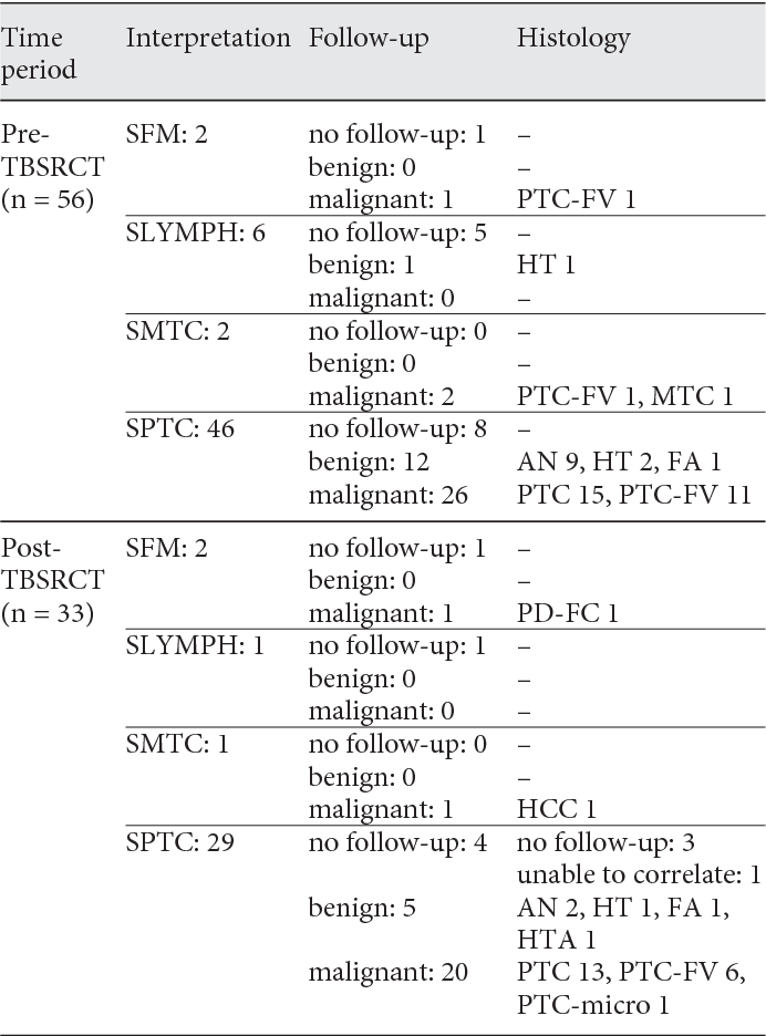papillary thyroid carcinoma category vi hiv and penile cancer