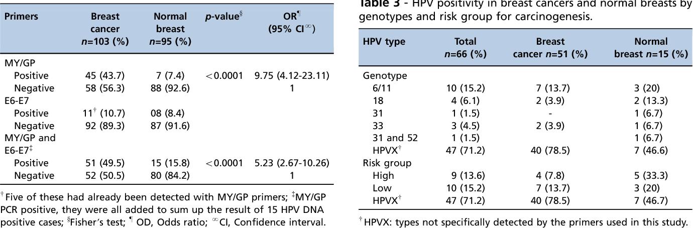 human papillomavirus in breast cancer)