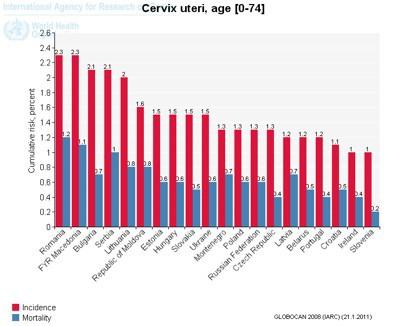 Cancerul de col uterin   CNEPSS