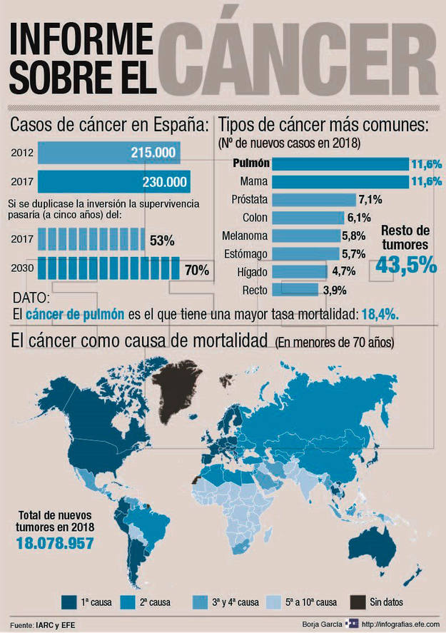 cancer de prostata oms