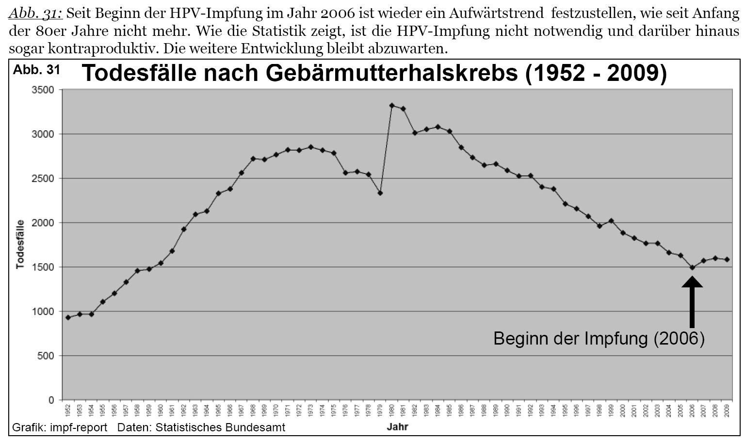 papilloma impfung nebenwirkungen
