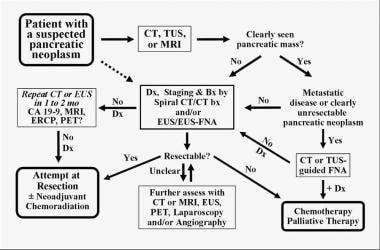 pancreatic cancer etiology)