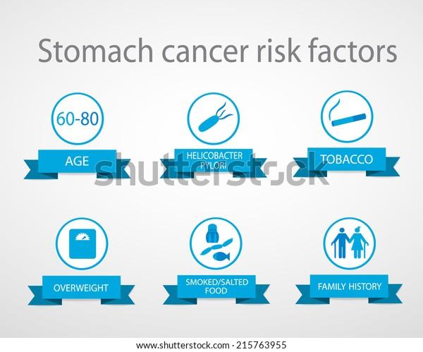 gastric cancer of risk factor