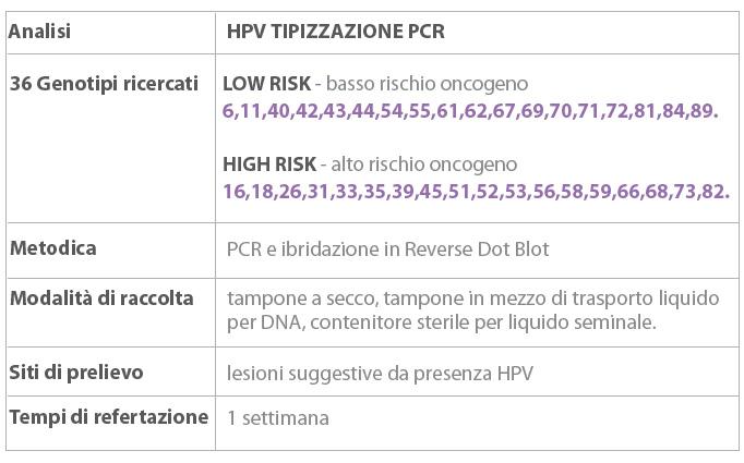 test papilloma virus per uomo)