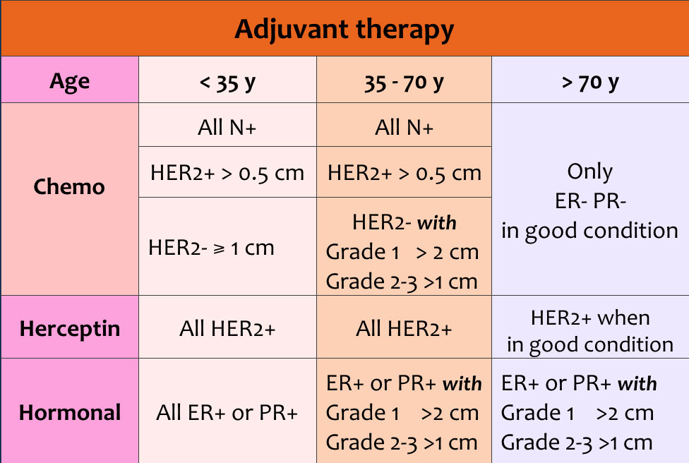 endocrine cancer stage 3)