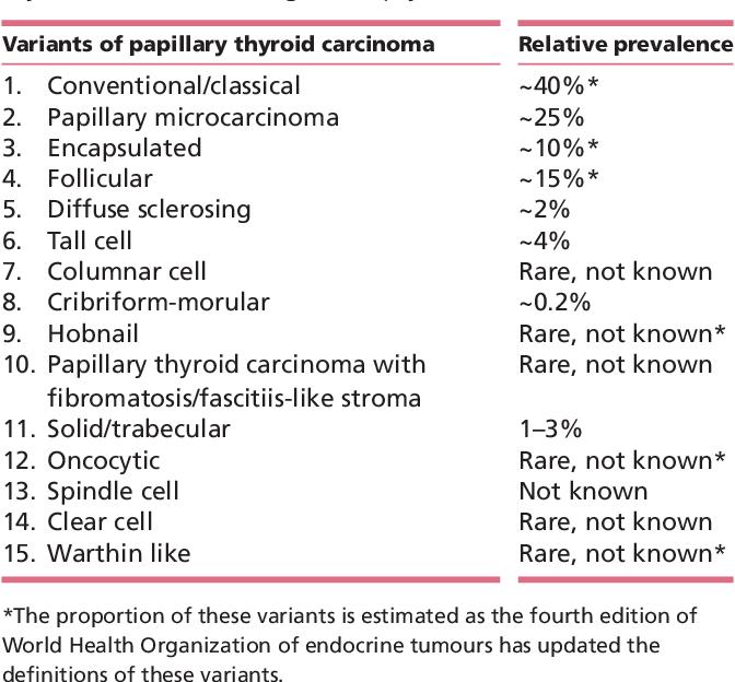 papillary thyroid cancer variants)