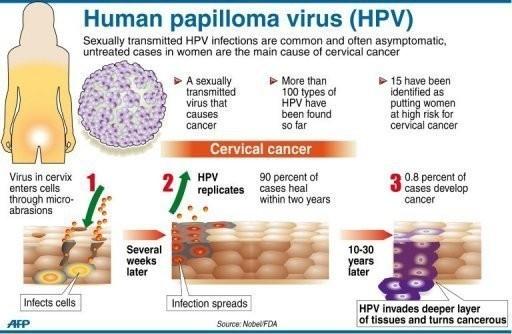 papillomavirus femme traitement laser