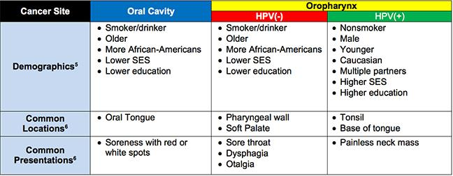 hpv throat cancer stages