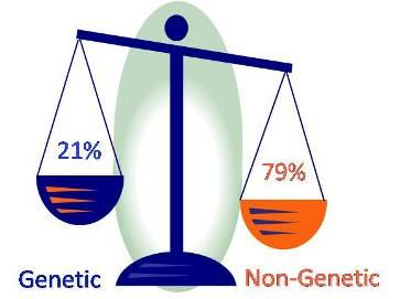 cancer genetic or lifestyle)