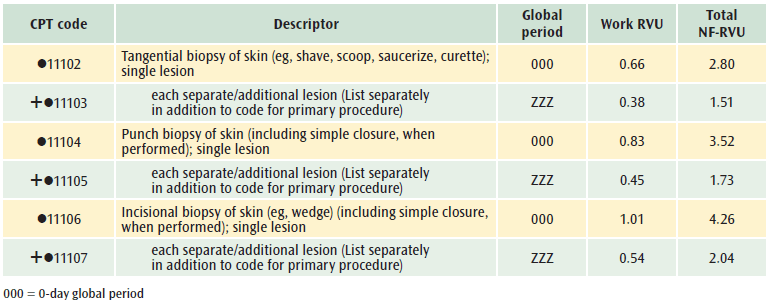excision of papilloma cpt code