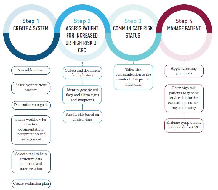 colorectal cancer risk assessment tool
