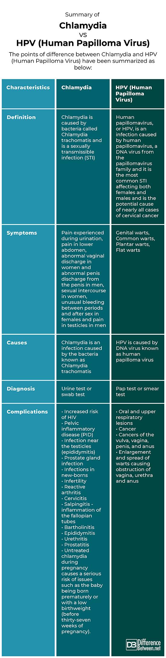 human papillomavirus and yeast infections)