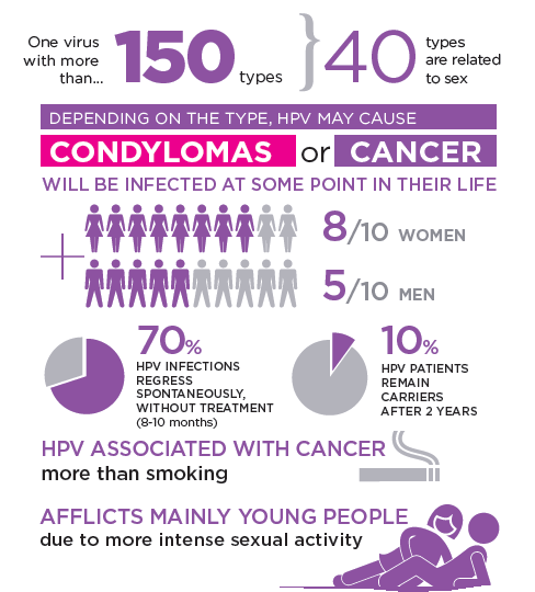 does hpv virus cause testicular cancer