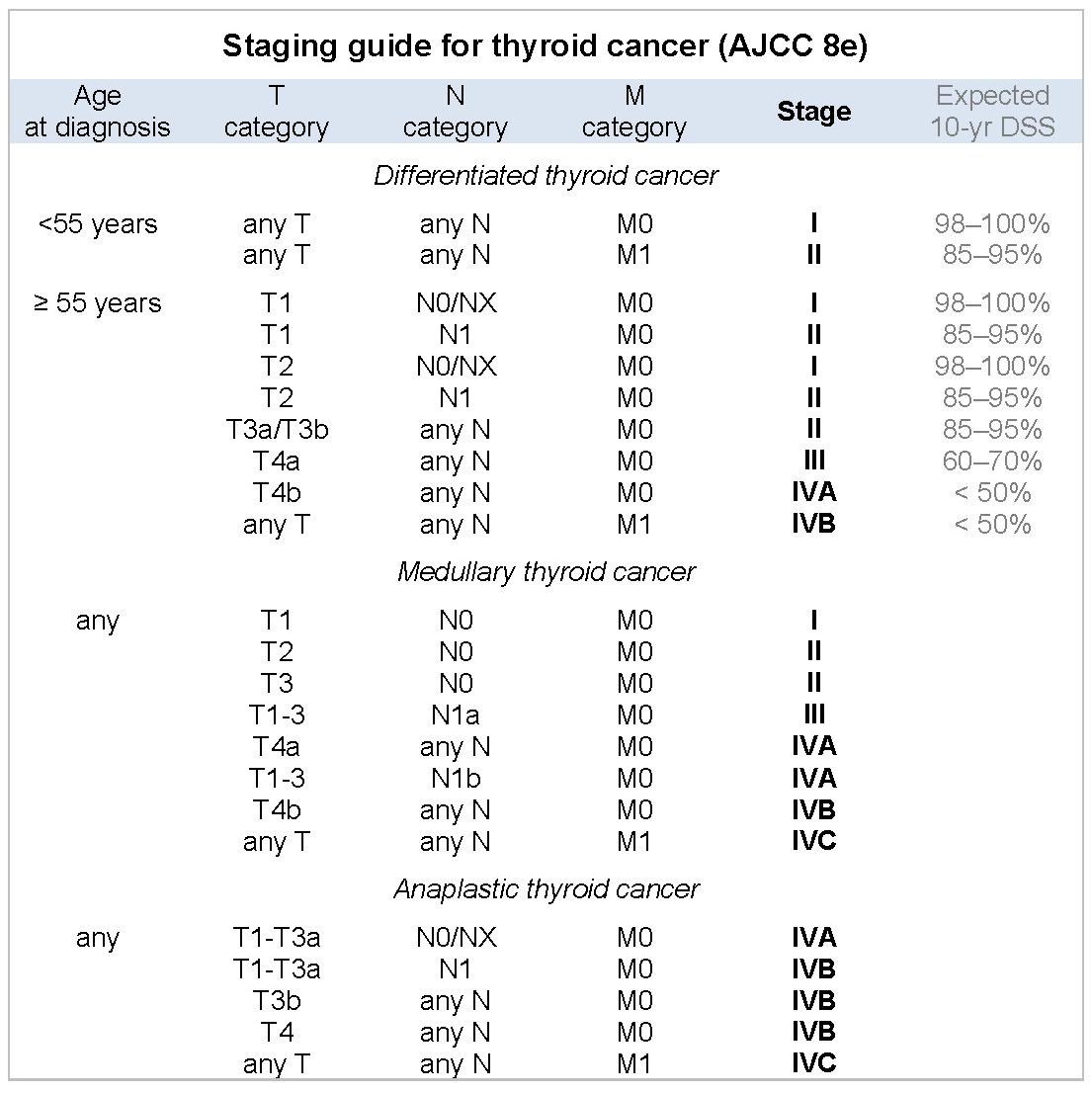 papillary thyroid cancer classification)