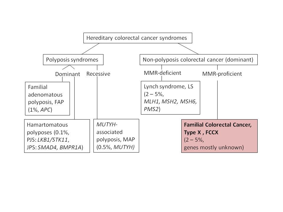 cancer col uterin medicina jetreni paraziti
