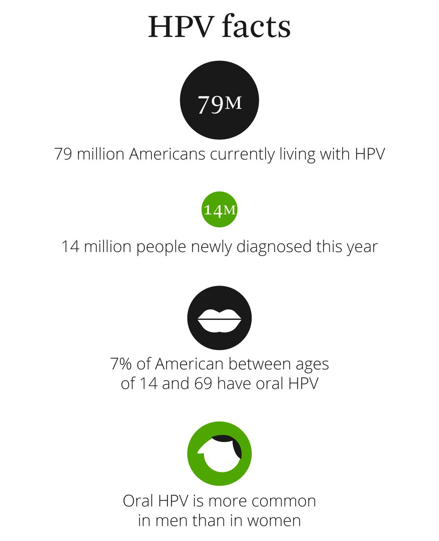 fattori di rischio papilloma virus