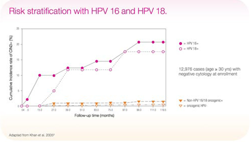 hpv high risk typ 16)