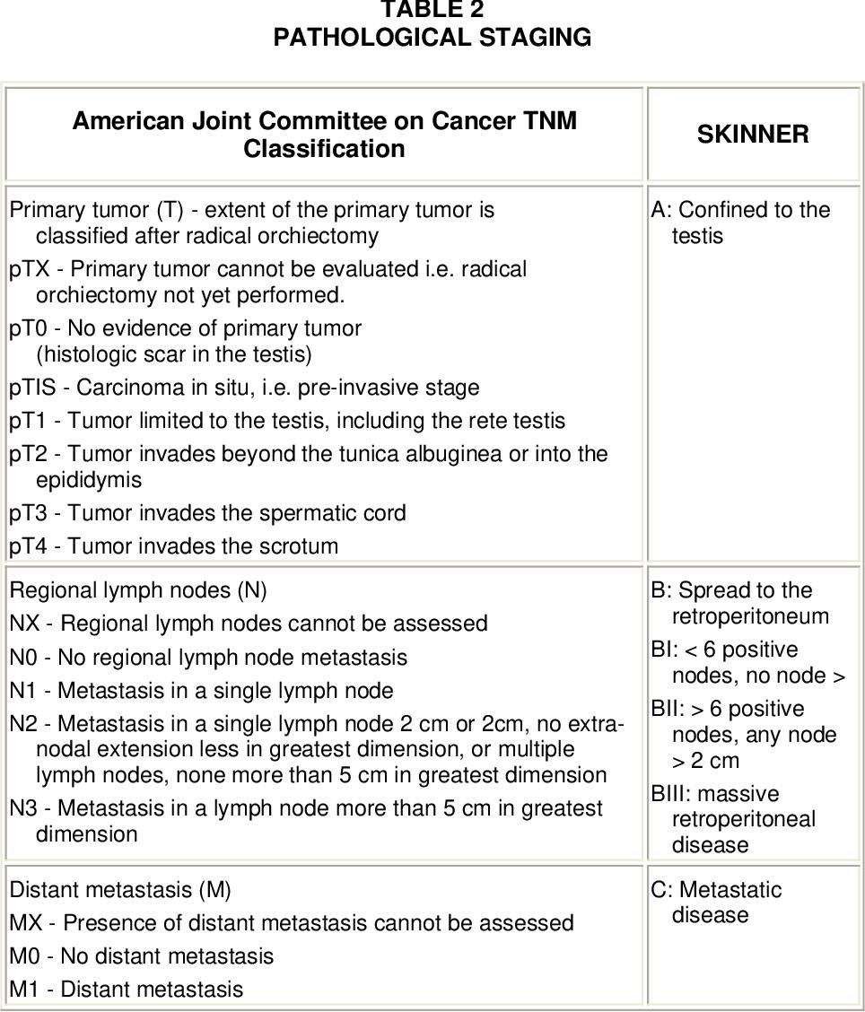testicular cancer nonseminoma)