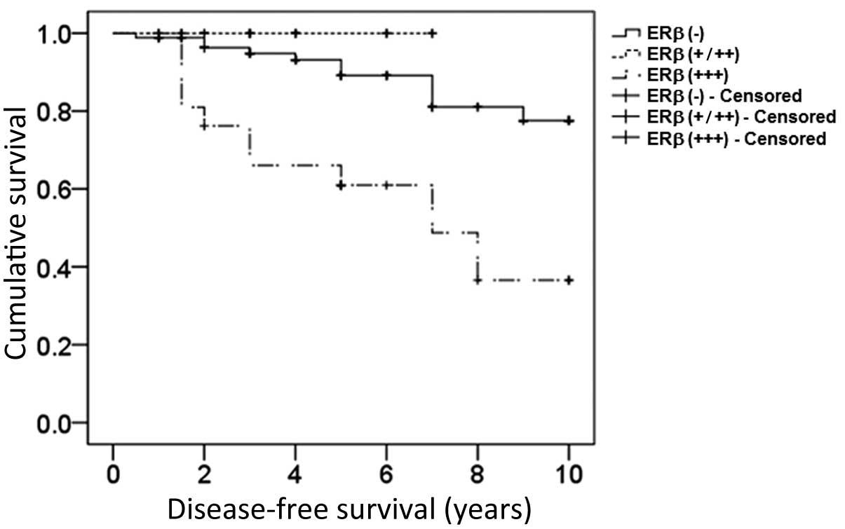 endocrine cancer survival rate