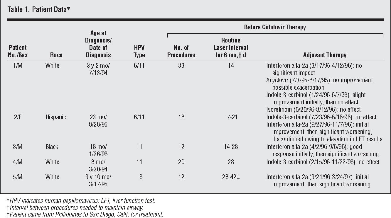 adjuvant therapy respiratory papillomatosis