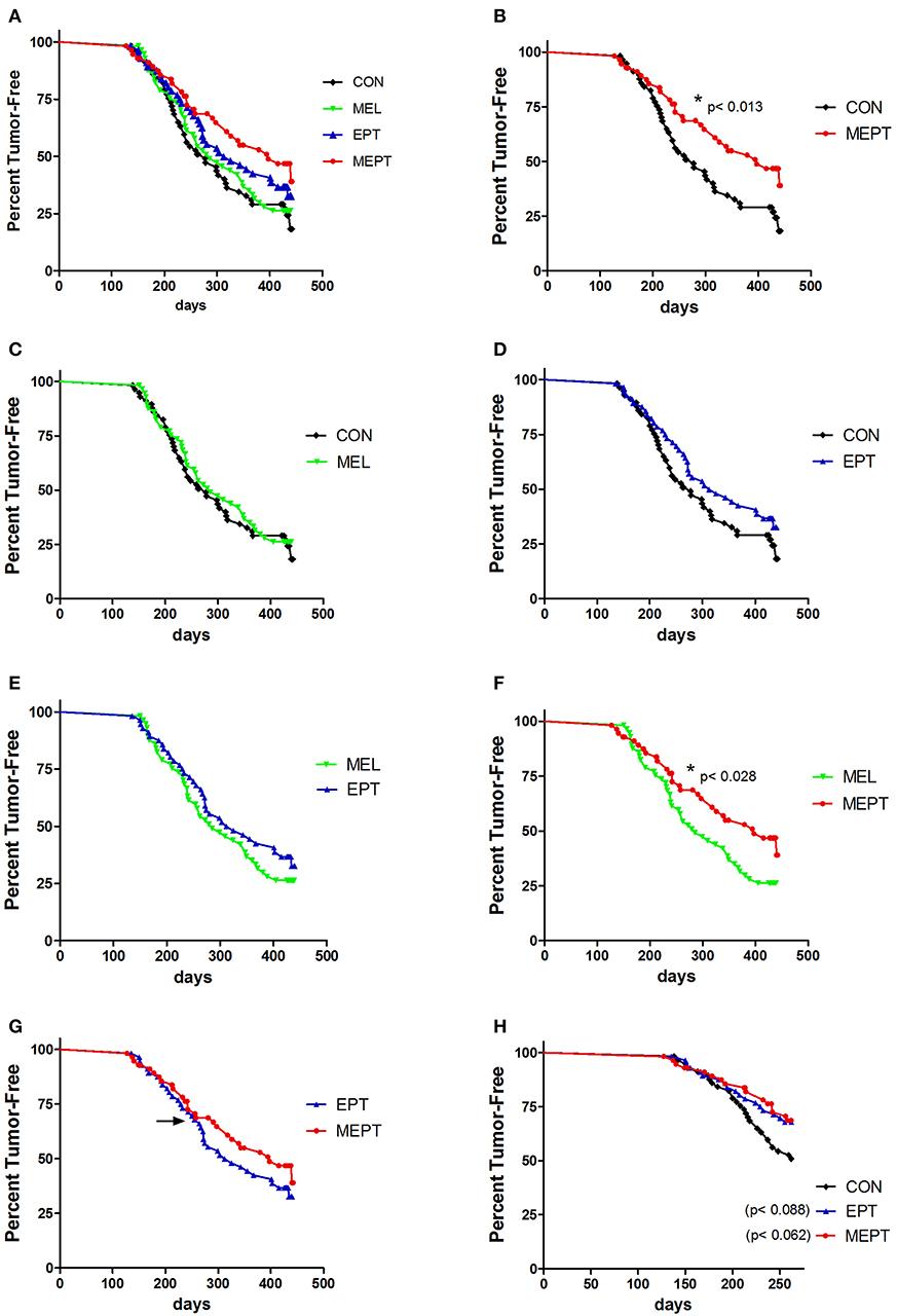 cancer hormonal con metastasis