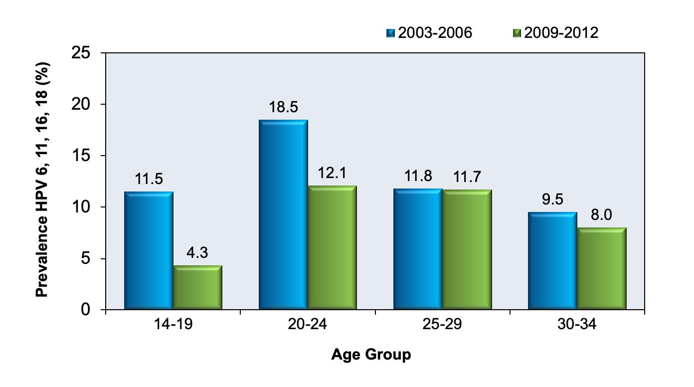 human papillomavirus age