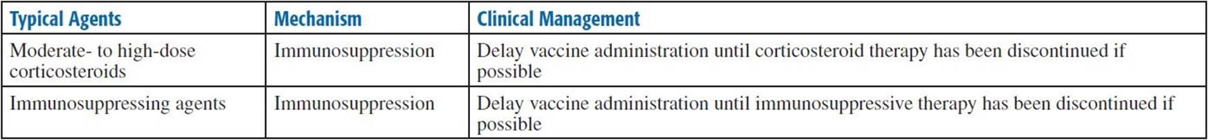 human papillomavirus vaccine interactions)