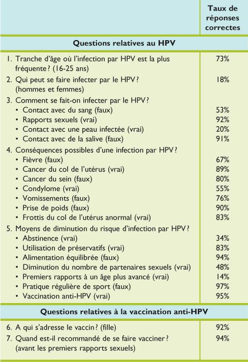 papillomavirus homme porteur