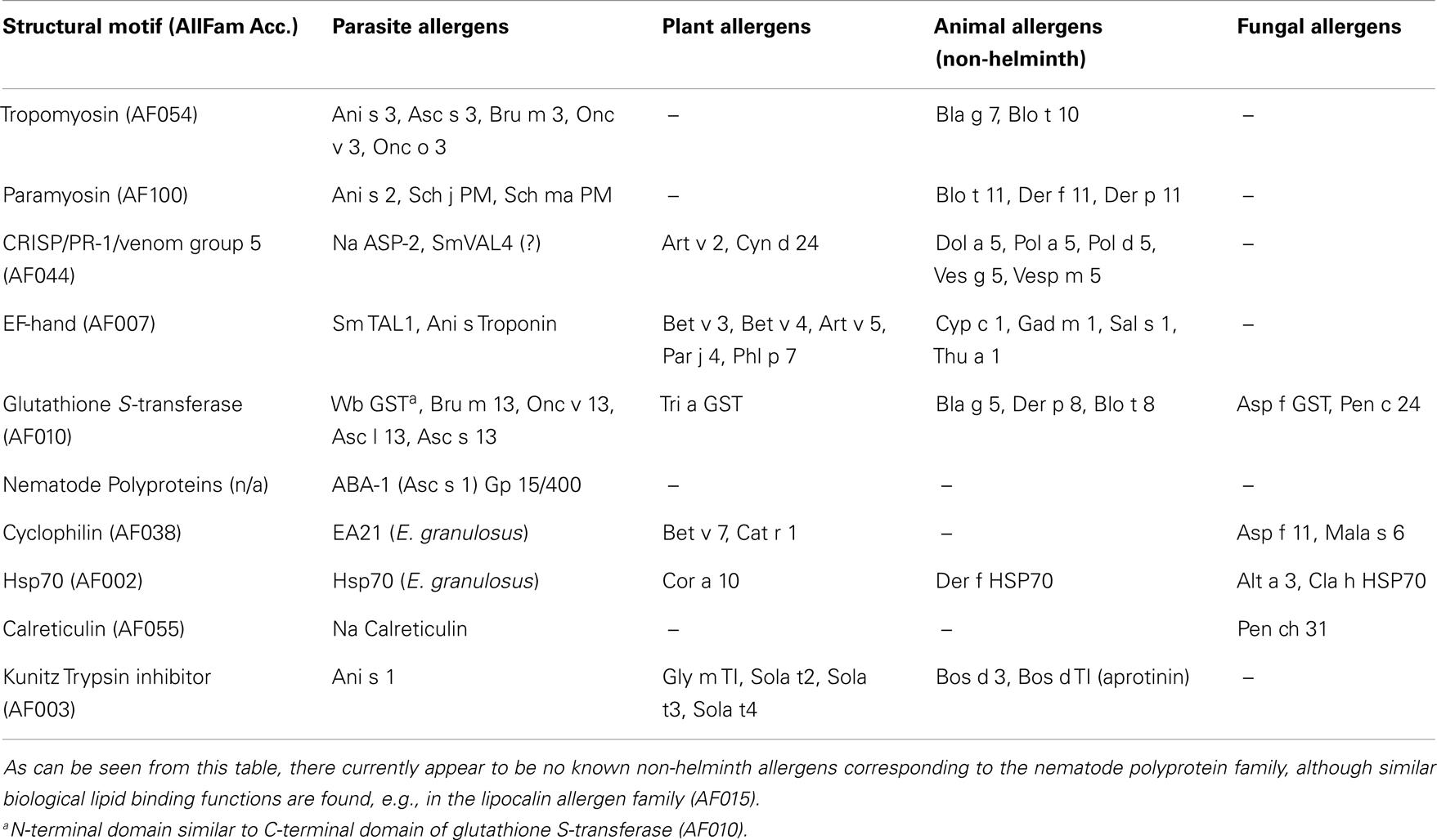Veterinary Science Database