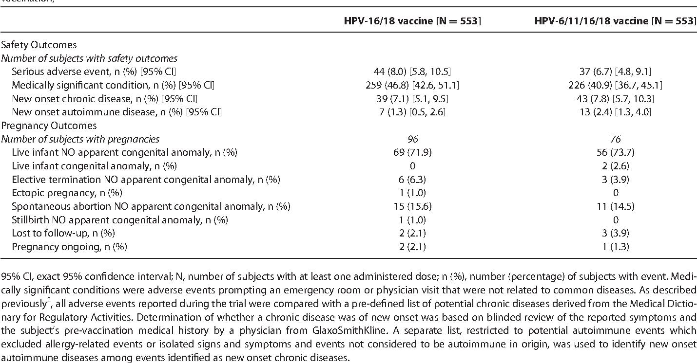 papillomavirus 18 45)