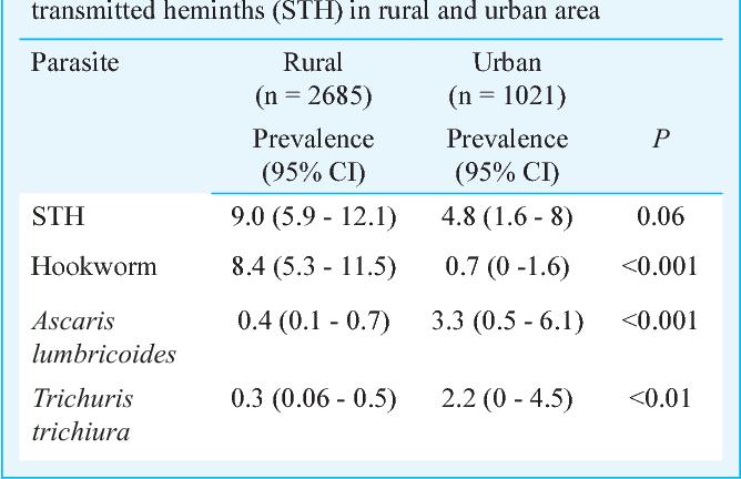 helminth infection risk factors)