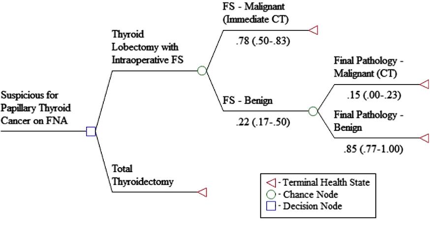 papillary thyroid cancer total thyroidectomy)
