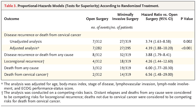 cervical cancer recurrence rate)