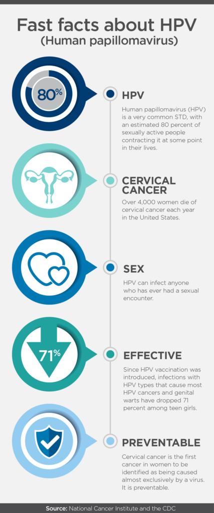 cervical cancer prevention)