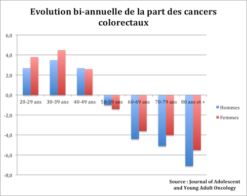cancer colorectal jeune adulte)