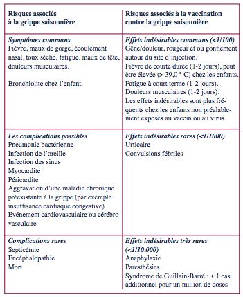 papillomavirus vaccin effet indesirable)