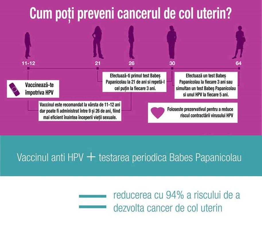 cancer de col uterin depistare)