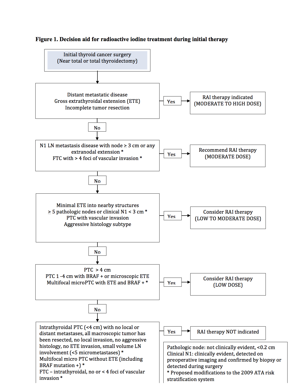 papillary thyroid cancer guidelines