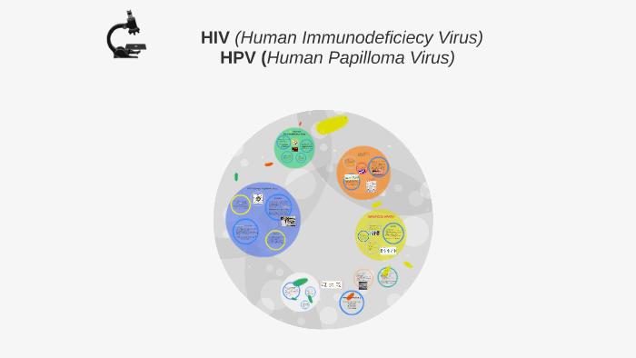 hpv virus prijenos)
