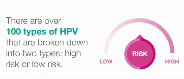 hpv virus cancer risk