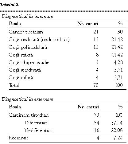 carcinom papilar incapsulat)