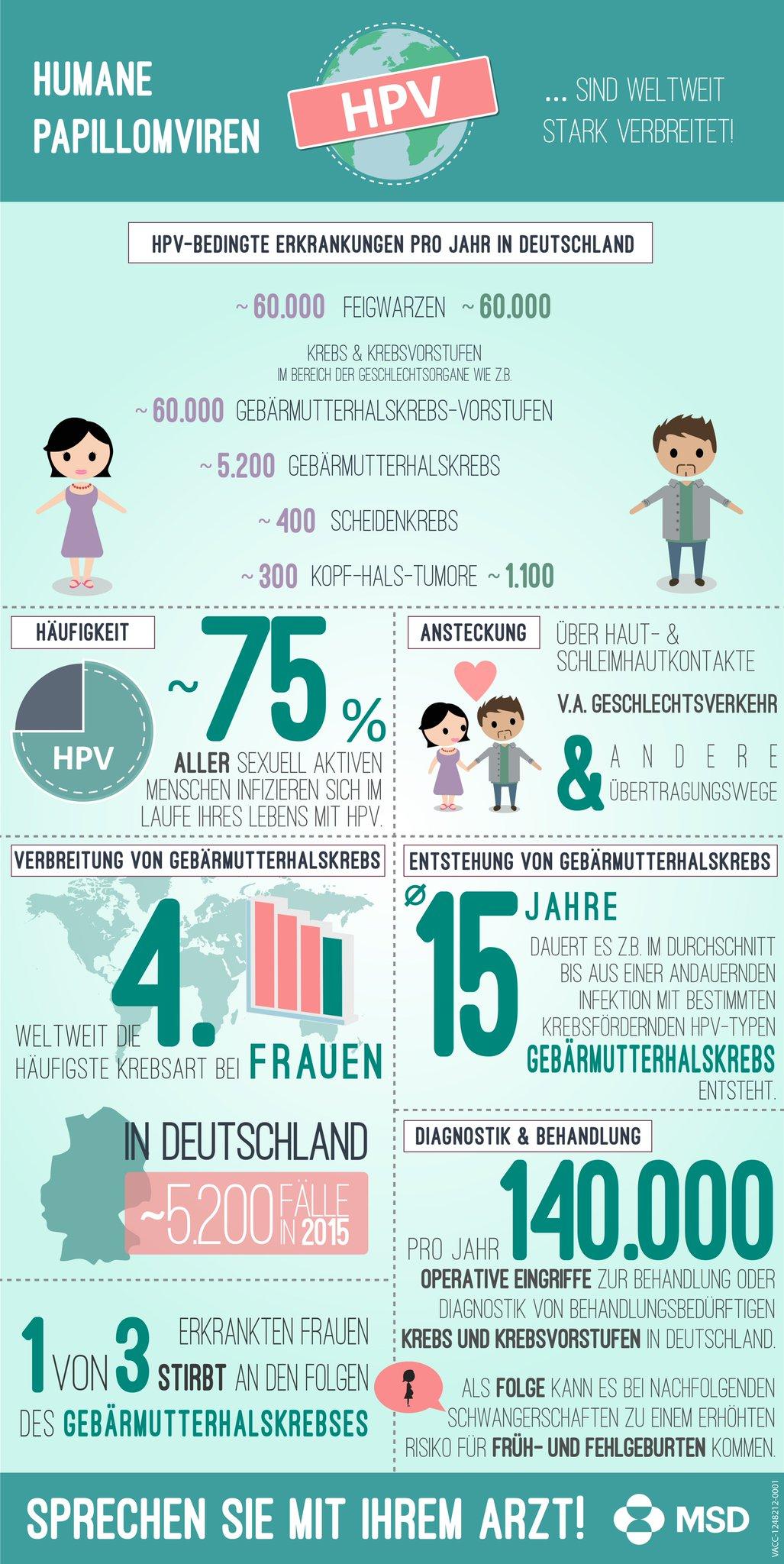 papillomavirus gebarmutterhalskrebs)