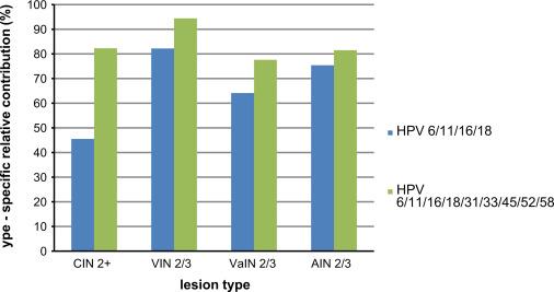 human papillomavirus type 16 lesion)