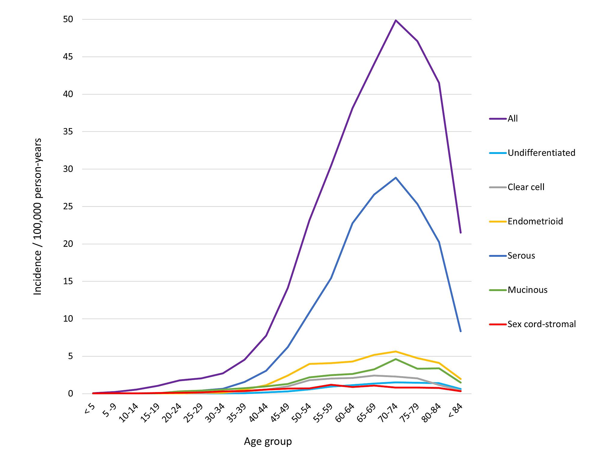 ovarian cancer under 50 cancer pancreatique neuroendocrine