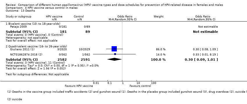 papillomavirus vaccine administration