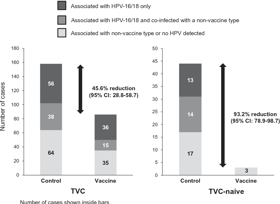 human papillomavirus-related cervical neoplasia)