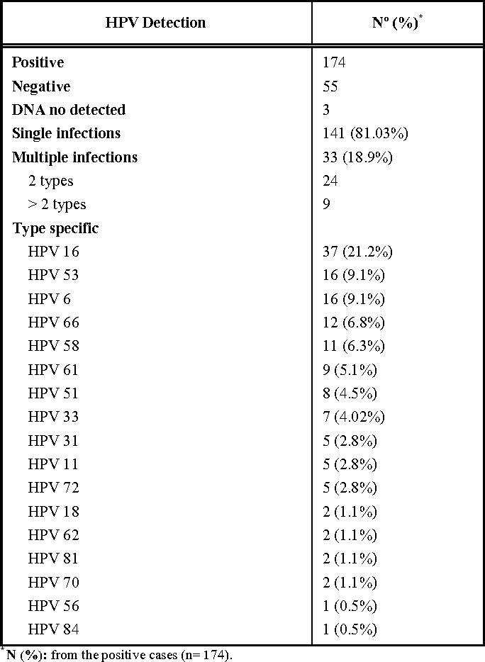 papilloma virus hpv 66)