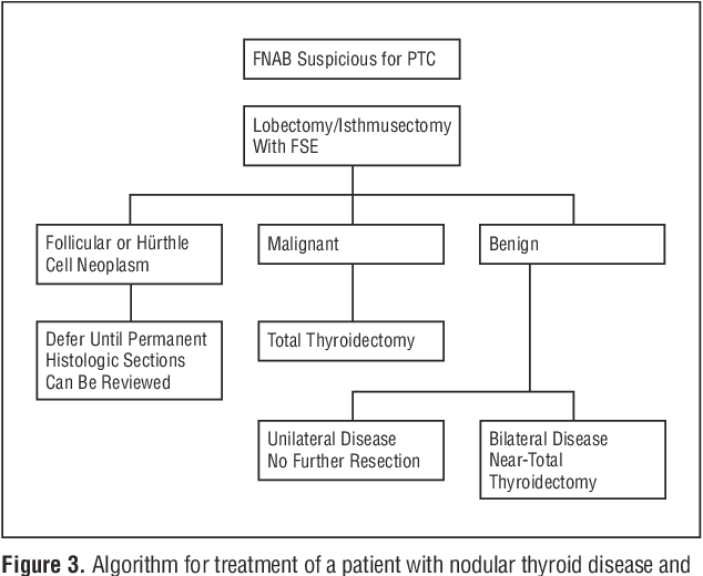 papillary thyroid cancer treatment algorithm